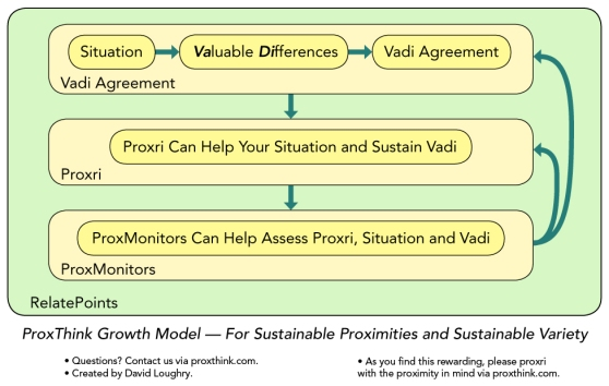 ProxThink Growth Model Flow Graphic
